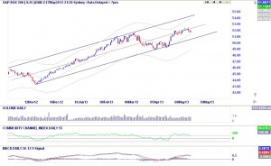 xjo-17may
